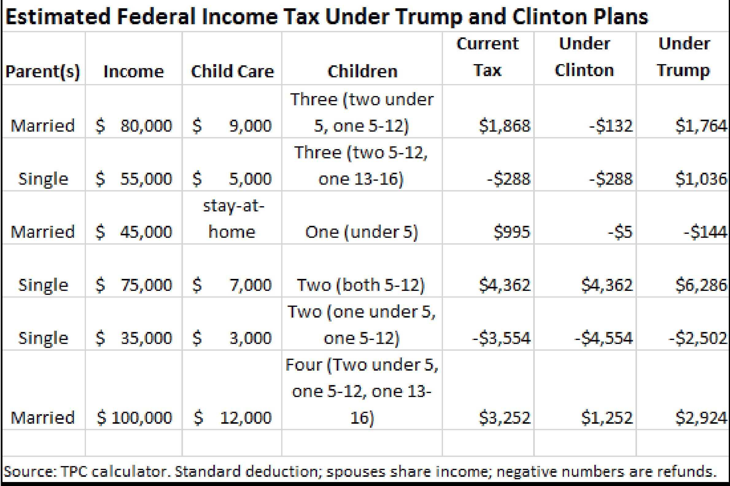 proposed tax change
